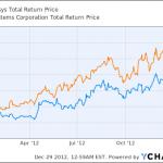 3D Systems与Stratasys 2012年股价走势