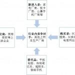 上网本市场的五力分析